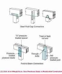 6x6 Beam Span Chart Joist Hangers Post Beam Framing Connectors Guide To