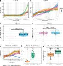 Tft Algorithm Chart Sequential Compression Of Gene Expression Across