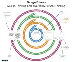 Reframing Design Thinking Design Thinking Must Be Futures Empowered The Futures School