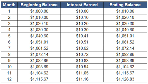 Effective Annual Interest Rate Definition Example Investinganswers