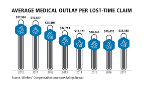 Rating Agency Recommends Another Workers Comp Rate Decrease