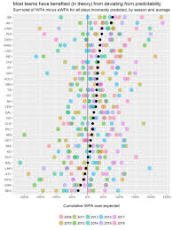 Nfl Coaches Play Chart Nfl Coaches Are So So Predictable Towards Data Science