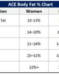 Ace Body Fat Percentage Chart Www Essaywritesystem Com