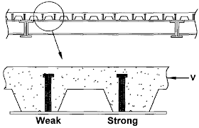 Strong And Weak Position Shear Stud Locations Download