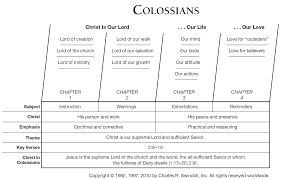 Bible Conversion Chart Book Of Colossians Overview Insight For Living Ministries