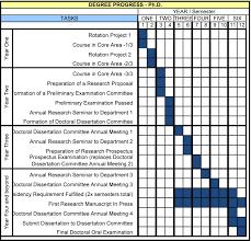 Phd Timeline Gantt Chart And Epidemiology Paper Matte Vs