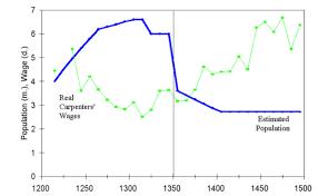 Bubonic Plague Chart Economic History Plagued By Dear Labour Free Exchange
