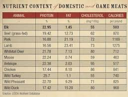Beef Nutrition Facts Chart Hunting Game Nutrition Facts Elk Meat Recipes Wild Game
