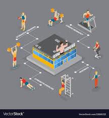 Gym House Isometric Flowchart
