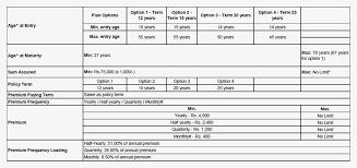 Sbi Group Health Insurance Premium Chart Pdf