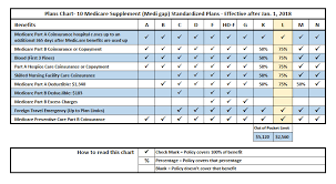 Medigap Chart 2020 Medigap Plan L Medicare Supplement Plan L 2020medicare Us