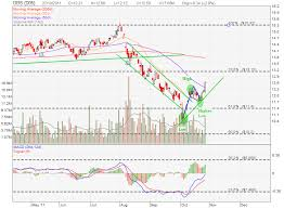 Uob Stock Price Chart Singapore Banking Share Chart Analysis And Stock Pe Ratio