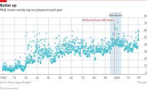 Baseball Chart Daily Chart Why The Home Run Is Making A Comeback