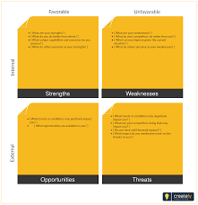 Swot Analysis Is A Strategic Planning Technique Used To Help
