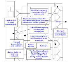 a method of damper control for corridor ventilation and smoke fire damper connection to fire alarm at Wiring Smoke Alarm And Fire Control System Purge