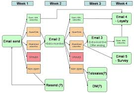 Email Automation Flowchart By Smart Insights Digital