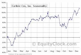 Carlisle Cos Inc Nyse Csl Seasonal Chart Equity Clock