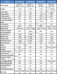 Suv Wheelbase Chart Perodua Aruz Suv Specifications Compared To The Honda Br V