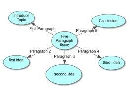 writing  paragraph essay sweat cindy   th amp th grade language arts  writing toolbelt  paragraph
