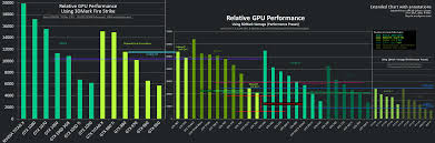 Nvidia Video Card Comparison Chart 2017 Extended Nvidia Gpu Comparison Chart Including Game