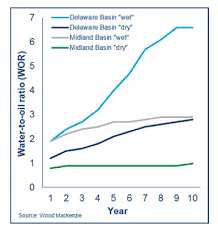 Jpt Rising Tide Of Produced Water Could Pinch Permian Growth