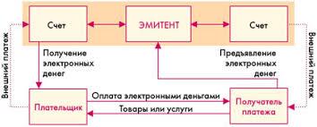 Электронные деньги Рефераты ru В случае подлинности электронных купюр счет продавца увеличивается на сумму покупки а покупателю отгружается товар или оказывается услуга 3