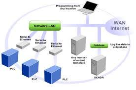 scada block diagram info what is scada system scada hardware software architecture and working wiring block