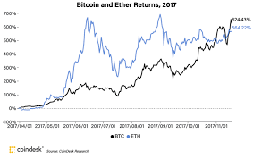 By getting an impression of how network participants are utilizing btc, we can have market sentiment as a result. 4 Metrics That Show How The Current Bitcoin Spike Is Different From 2017 Coindesk