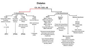 Diabetes Chart 1 Endotext