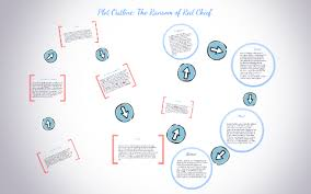 The Ransom Of Red Chief Plot Chart Copy Of Plot Outline The Ransom Of Red Chief By Angela