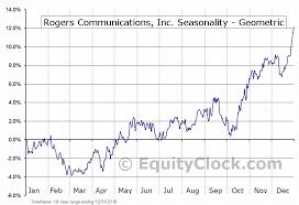 Rogers Commodity Index Chart Rogers Communications Inc Tse Rci A To Seasonal Chart