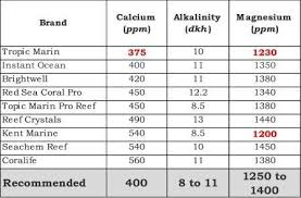 Salt Comparison Chart What Is The Best Aquarium Salt Mix You Might Be Surprised