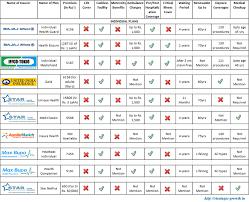 Health Insurance Plans Comparison Health Insurance