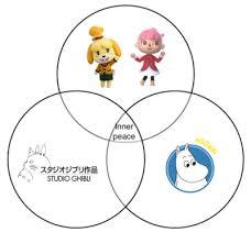 Venn Diagram Meme Venn Diagram Tumblr