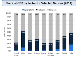 Gnp Chart By Country Measuring National Income Economics Tutor2u