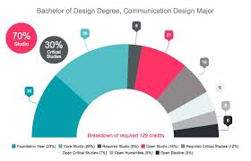 communications design major degree program courses emily the bachelor of design communications design program develops you to become a creative citizen of the design community through conceptual critical