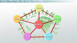 functionalism in sociology essay examples edu essay