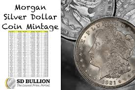 Coin Mintage Chart Tagged With Morgan Silver Dollar Coin Mintage