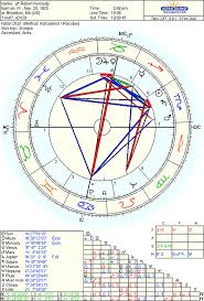 The Oracle And The Family Curse Astrodienst
