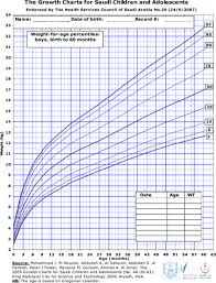 Growth Charts Baby Boy Download Baby Weight Growth Chart Templates For Free Formtemplate