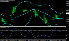 Forex Chart Patterns Strategy Bollinger Band Forex Chart Patterns Strategy Forex Mt4