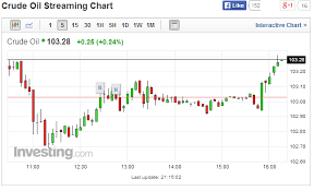 Exact Nymex Crude Oil Price Chart Forexpros Crude Oil Chart