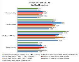 Hardware Zone Amd Ryzen Threadripper Vs Intel Core I9