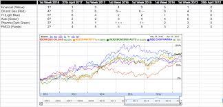 Essay On Sector Rotation Investing Strategies Valuepickr