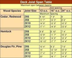 2x12 Span Chart Double 2x12 Beam Span New Images Beam