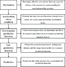 Flow Chart Showing Process Used To Develop An Alt Based Life