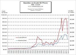 Crude Oil Price Comparison Chart Gas Vs Oil Price Comparison