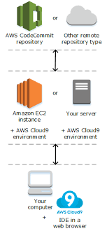 What Is Aws Cloud9 Green Circle Community