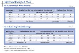 Ball Bearing Engineering Nmb Technologies