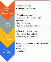 Validation Study Design Research Methodology Springerlink